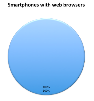 100% of smartphones have browsers